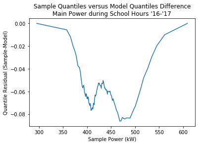 quantile_residuals.png not found