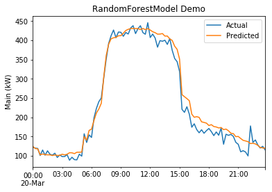 rf_model_demo.png not found